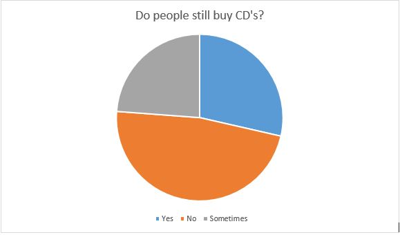 Pie chart indicating how many students still purchase CD's.